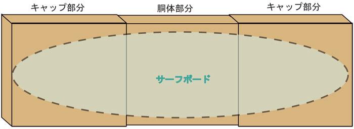 サーフボード用ダンボール箱